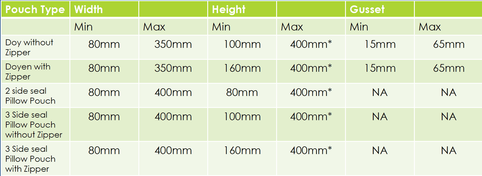 Standard Printed Pouch Sizes